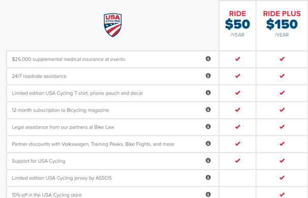 USA Cycling RIDE Chart