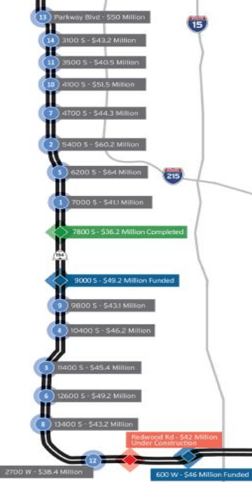 Cost estimates for grade separation along Bangerter Hwy (SR-154). Photo credit UDOT.