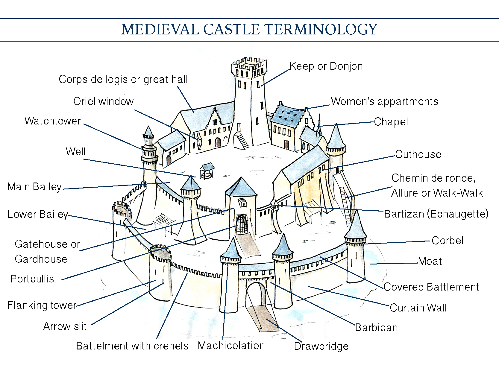 A Pocket Guide To Me Val Castle Vocabulary