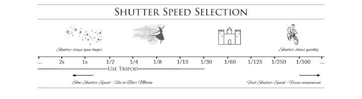 Shutter Speed explained - Learn more on roadtripsaroundtheworld.com
