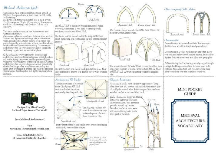 mini-guide-medieval-architecture-vocabulary-guide-learn-more-on-www-roadtripsaroundtheworld-com