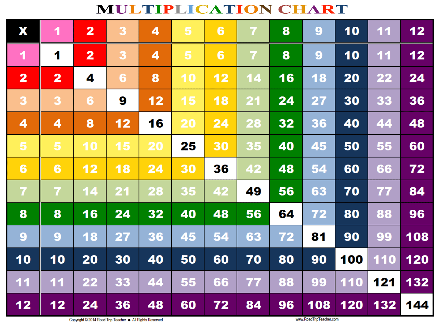 Rainbow Multiplication Chart