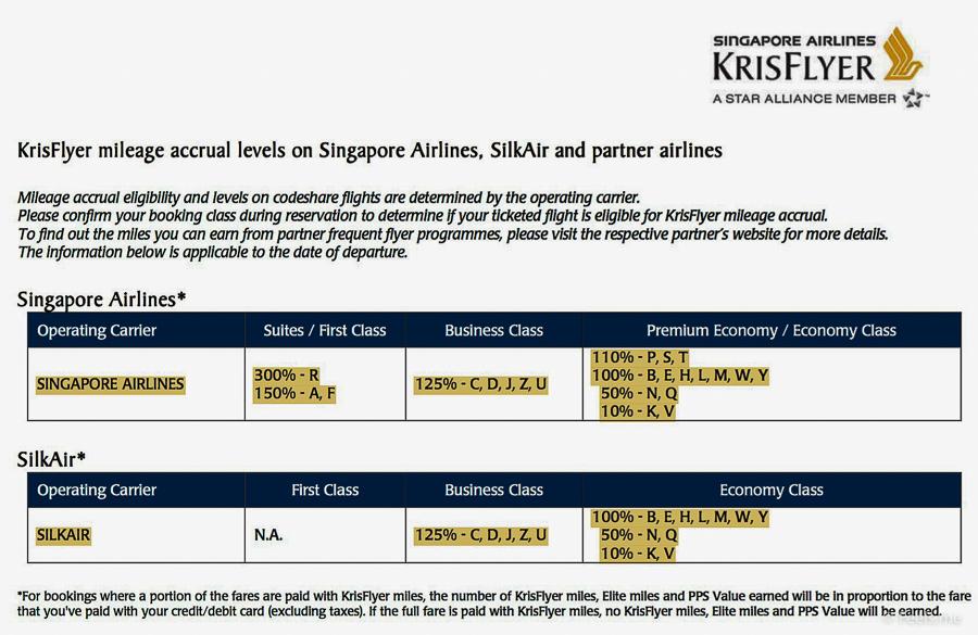 KrisFlyer mileage accrual levels on Singapore Airlines, SilkAir