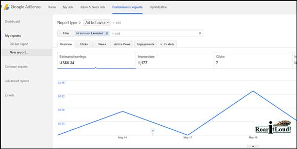 stats report of Page-level ads on blogger with 1500 pageviews perday
