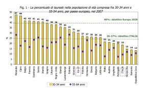 Fonte: Eurostat, Key Data on Education in Europe 2009.