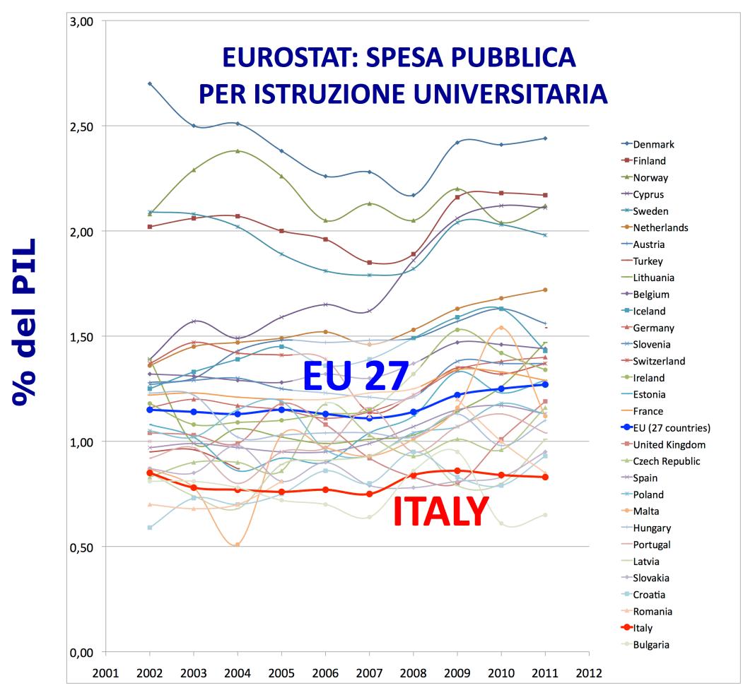 EUROSTATSpesaPubblicaUniversita