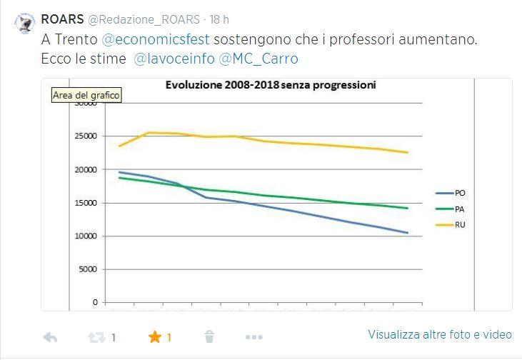 prof_stime