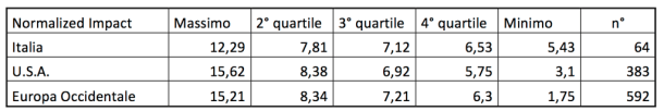 SCImago_Normalized_Impact_Quartiles