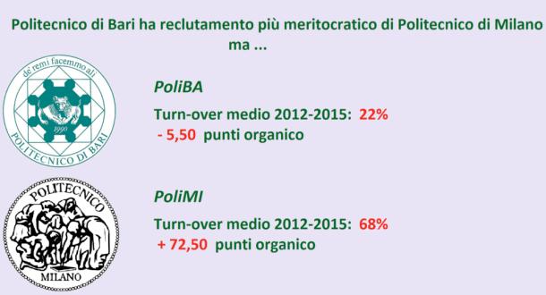 PoliBAvsPoliMI
