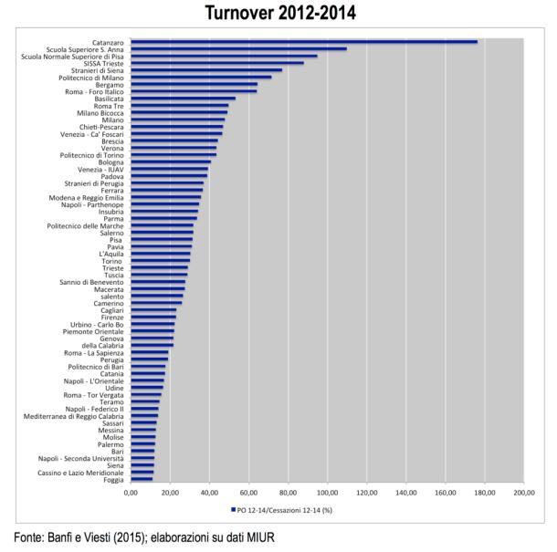 Turnover_2012-2014