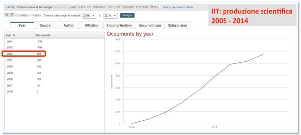 IIT_produzione_2005_2014