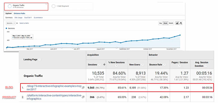 Google Analytics screenshot after targeting keyword with correct content type