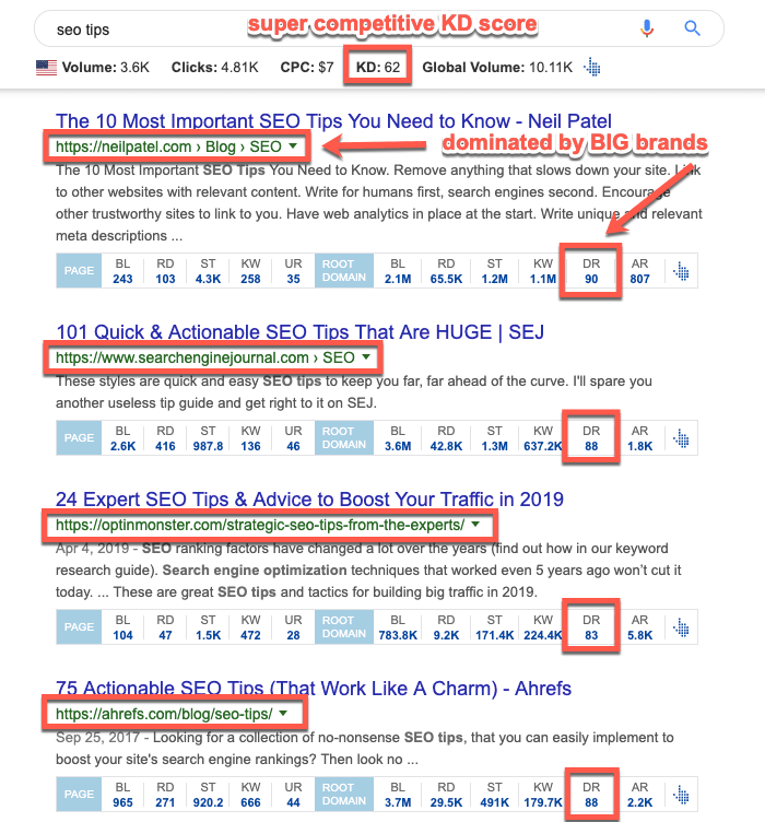 Example of a competitive SERP