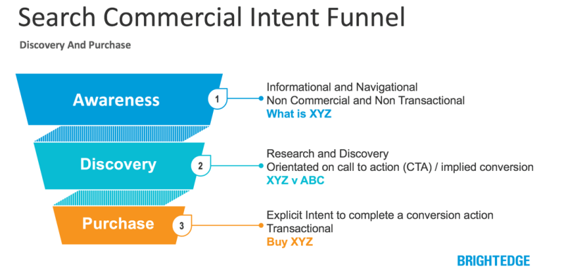 Search Intent funnel