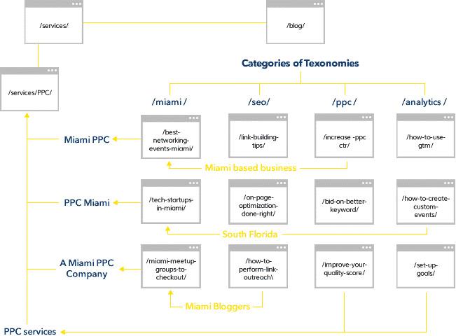 Контрольний список SEO на 2020 рік 95