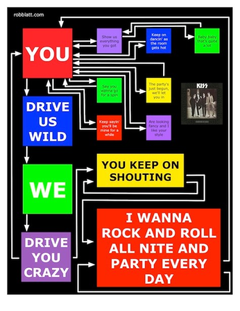 Rock and Roll All Night Lyric Flow Chart