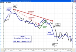 Price trends in multiple time frames