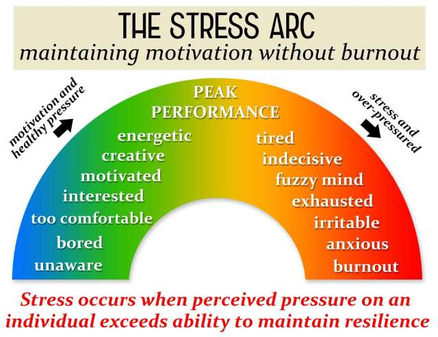 Master anxiety and stress. Job Stress Arc