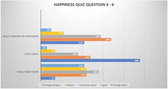How to measure happiness- answers to questions 4-6