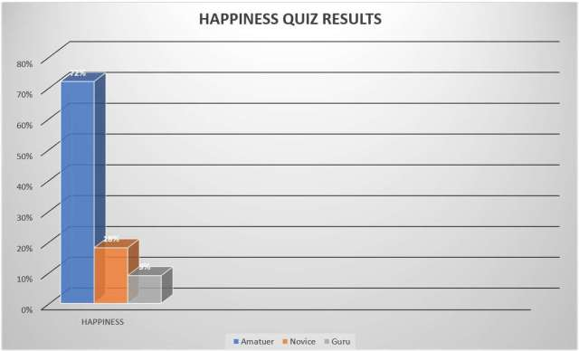 How to measure happiness - Test results.