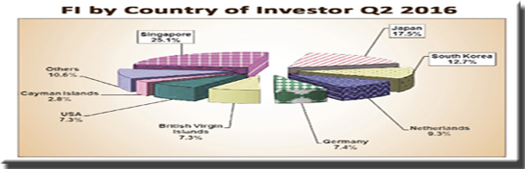 map-foreign-investment