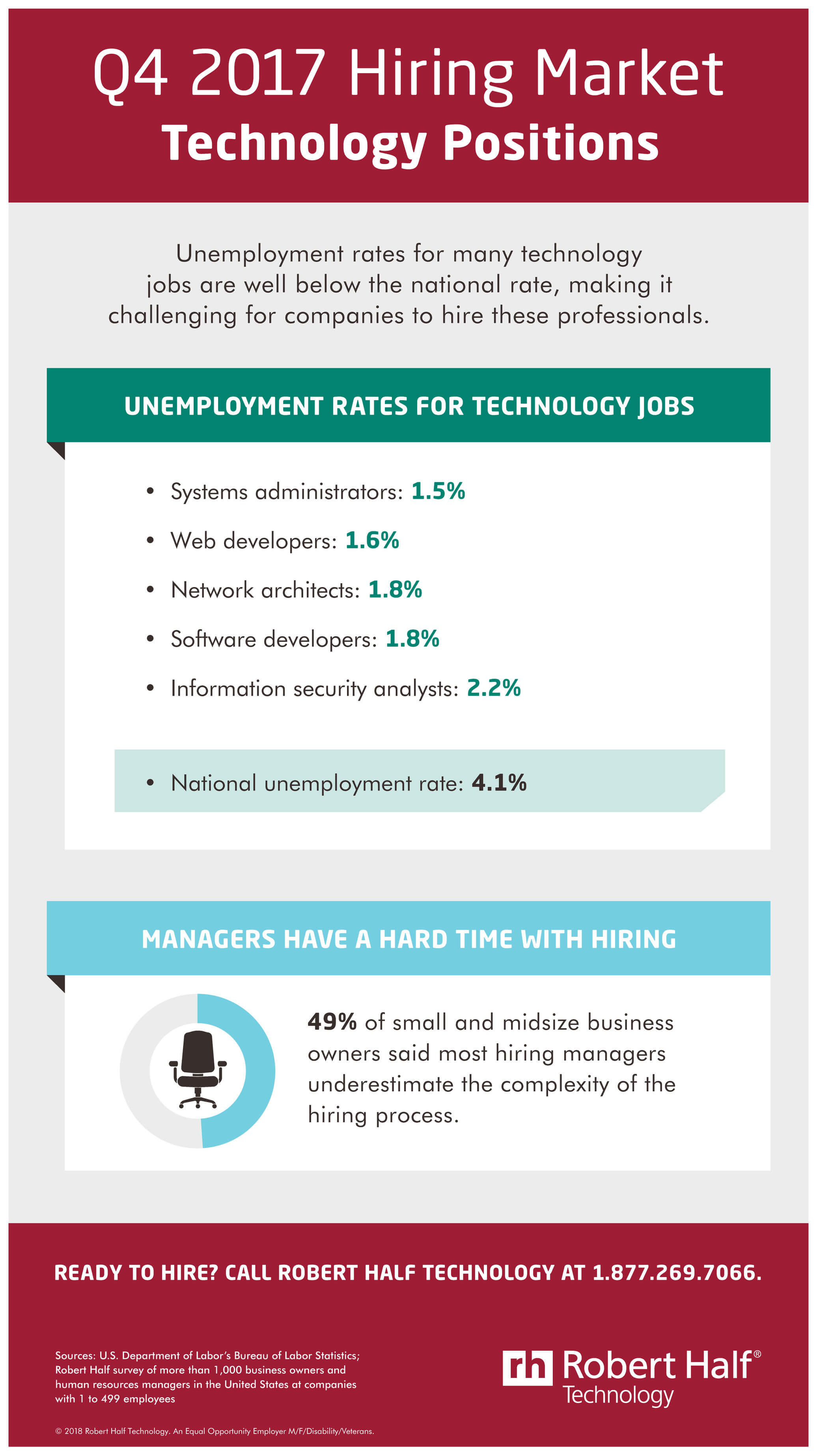 Q4 Hiring Market For Technology Positions