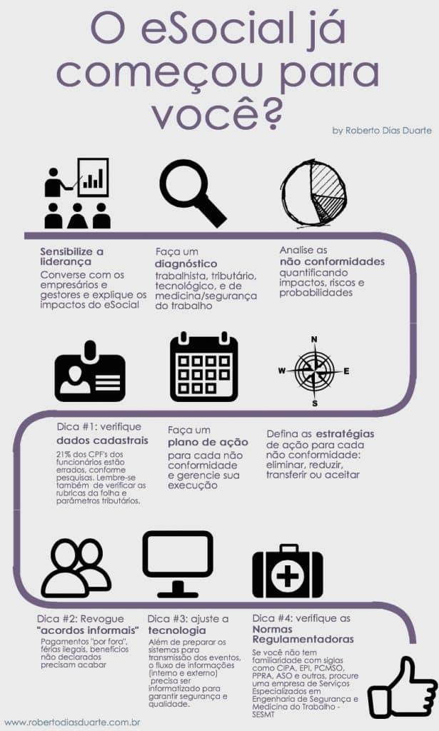 Elaborei esse singelo infográfico na tentativa de ajudar aos que estão começando agora a compreender o eSocial e precisam de alguma orientação. Espero que ajude. #esocial #vaiteresocial