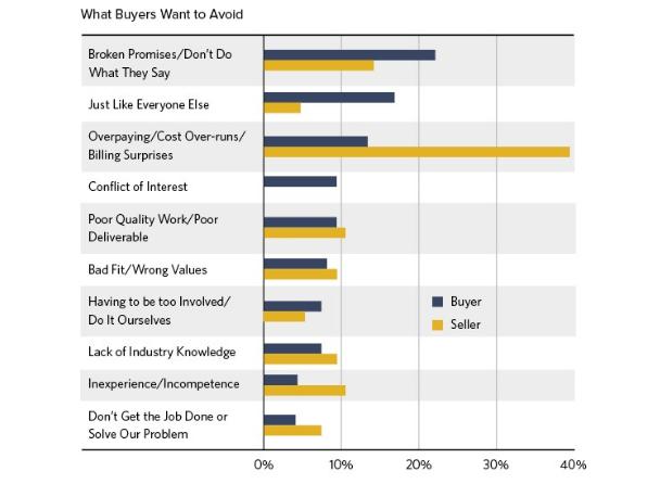 O que os provedores de serviços profissionais acreditam que os compradores querem evitar