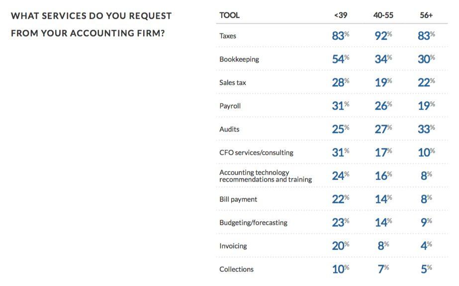 Quais serviços você usa do seu contador?