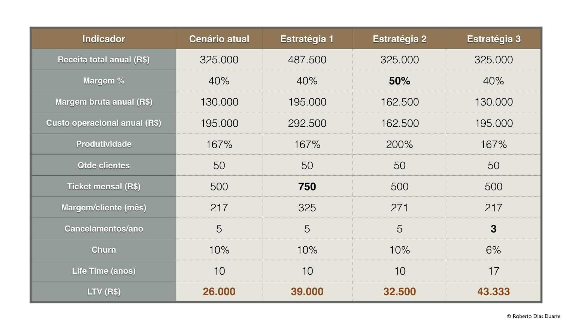 Exemplo de KPI's para escritórios de contabilidade