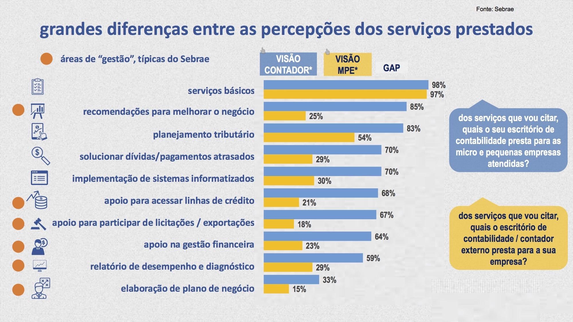622fa098d38 Apenas 1 em cada 3 escritórios contábeis presta serviços de ...