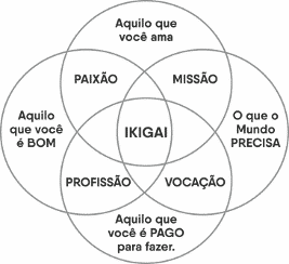 Concentos de Ikigai descritos por ALMEIDA