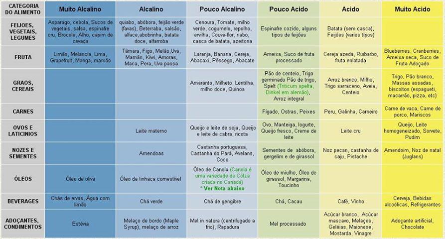 https://i1.wp.com/www.robertofrancodoamaral.com.br/blog/wp-content/uploads/2013/08/dieta-alcalina.jpg?w=1170