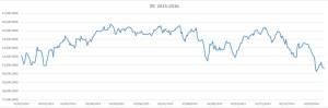 Índice de precios y cotizaciones 2015-2016