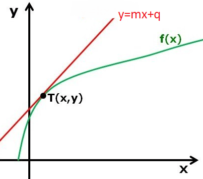 Math Physics Derivate