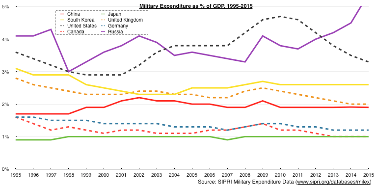 Graph of Military Budget as a Percentage of GDP
