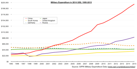Graph of Military Budget in US$