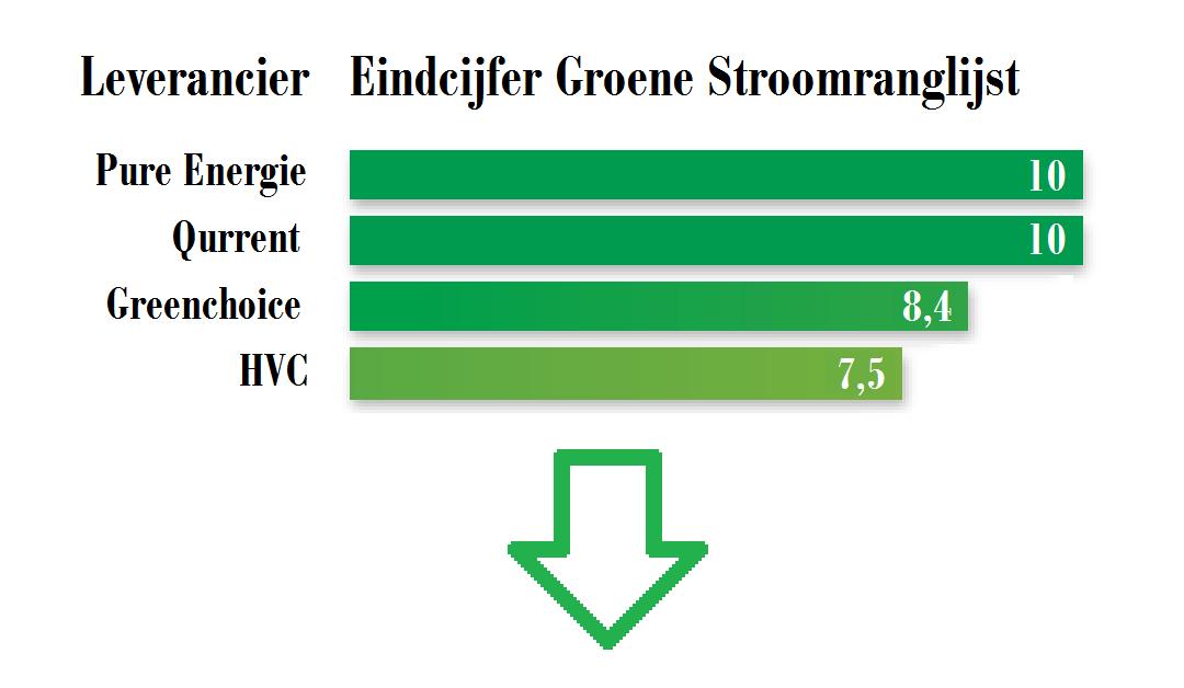 Groen & Voordelig?