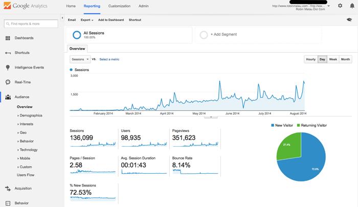 Google Analytics Robin Malau