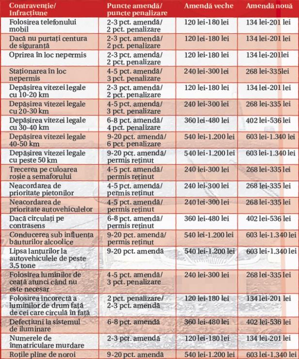 Amenzi și contravenții rutiere 2011