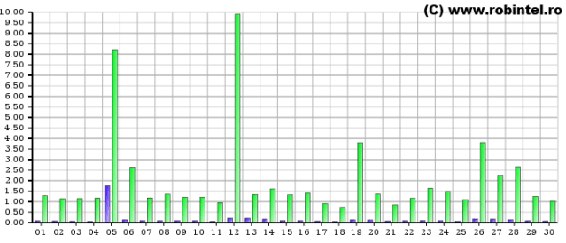 Graficul de trafic de pe server pe luna Iunie 2011, cu un vârf de trafic de 10 GB de date într-o zi