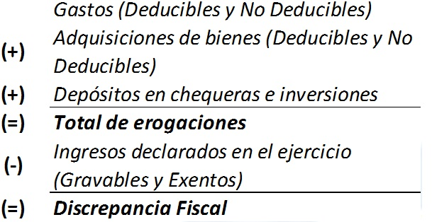 Discrepancia Fiscal