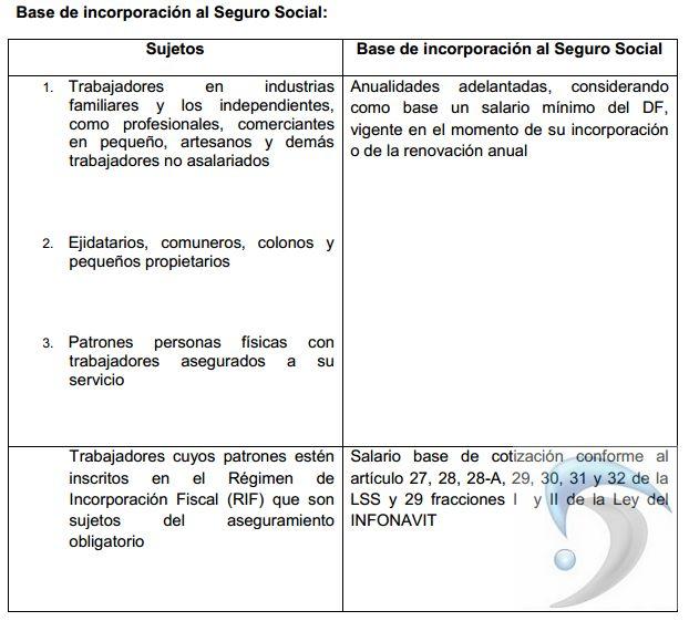 Imss e infonavit para regimen de incorporacion fiscal