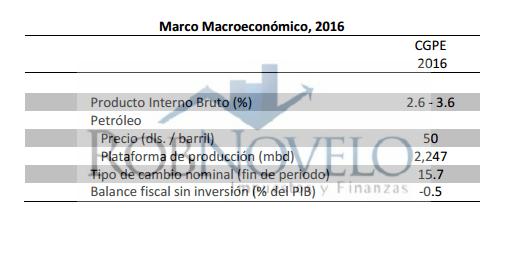paquete economico 2016