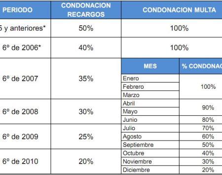 Programa de apoyo par la regularizacion de adeudos al infonavit 2012