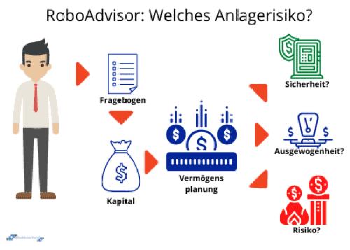 Robo-Advisor Vergleich - Auswahl der Risikobereitschaft