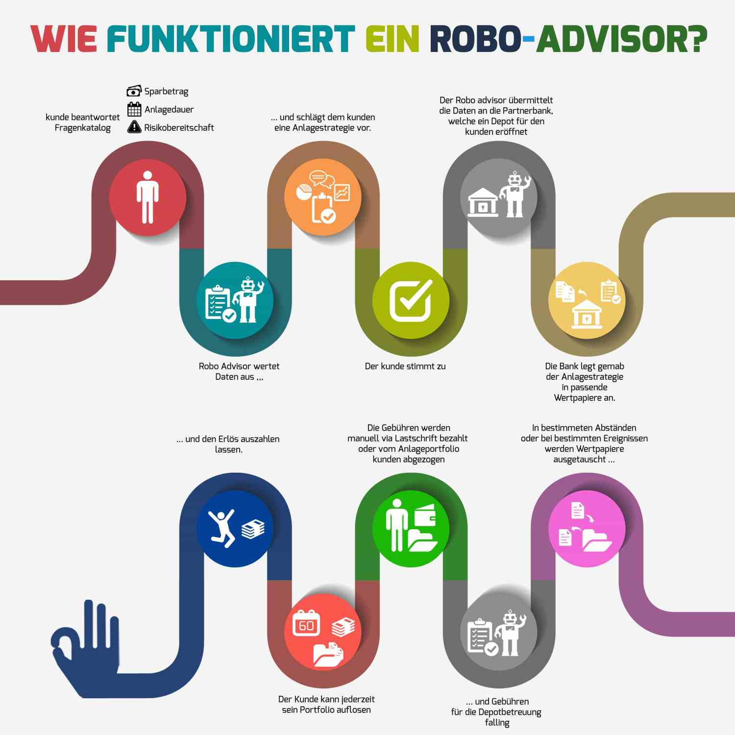 Funktionsweise eines Robo-Advisor