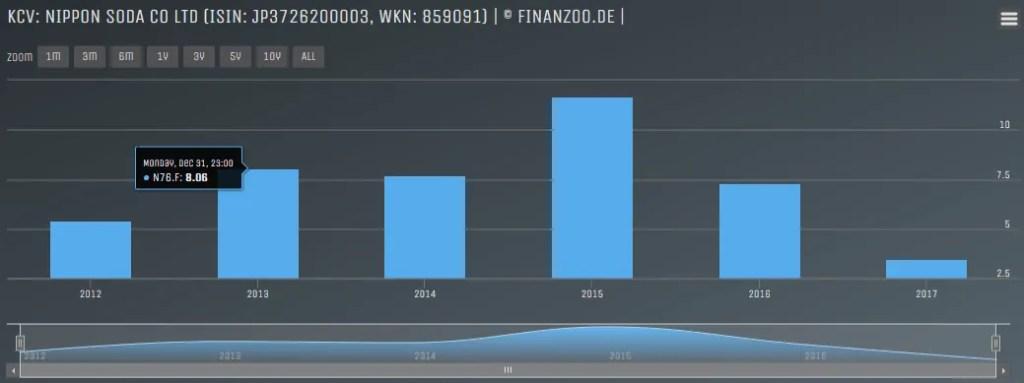 Redaktionstipp: Aktien-Fundamentalanalyse mit Finanzoo.de » RoboAdvisor-Portal.com - das Infoportal