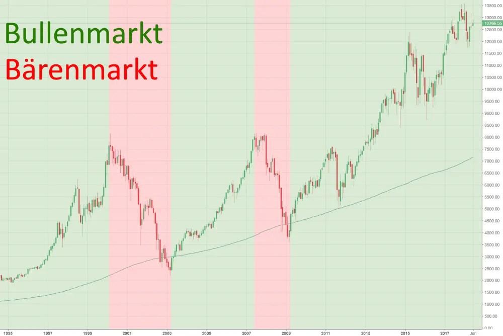 Market Direction DAX - William O'Neil CANSLIM Strategie