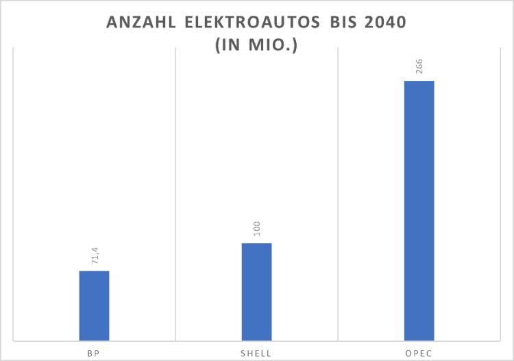 Statistik E-Autos